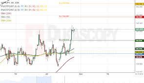 Yen Pound Exchange Rate Chart Patterns Gbp Jpy Aud Jpy