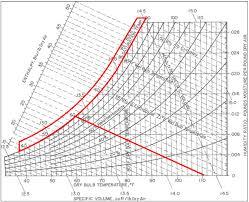 Pe Exam Psycrometric Chart Review