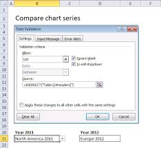 Use Drop Down Lists To Compare Data Series In An Excel Chart