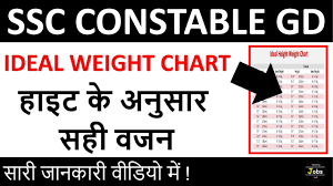2018 Weight Chart Ideal Weight According To Height Explained Ssc Constable