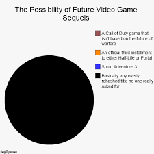 Pie Chart Games Video Game Sequel Pie Chart Imgflip