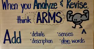 Arms And Cups Anchor Chart Complete Revise And Edit Anchor Chart Awesome Writing Anchor