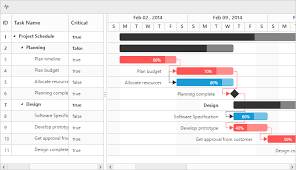 Asp Net Mvc Gantt Chart Asp Net Mvc Gantt Chart Library For Jquery Syncfusion