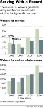 Army Giving More Waivers In Recruiting The New York Times