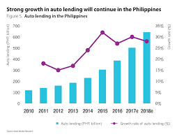 Mass Tide Chart 2015 Huge Potential For Auto Lending In Southeast Asian Emerging