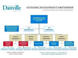 board of directors organizational chart template. Board Of Directors Organizational Chart Template Blank Samples Word