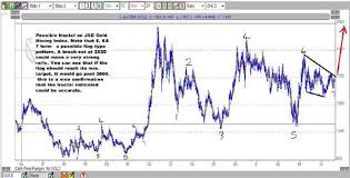 Sa Gold Miners Usd Rand And Hui