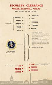 Secret Government Security Clearance Organizational Chart