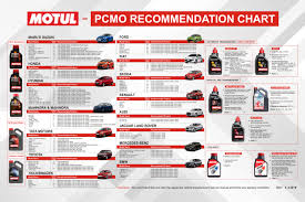 Motor Oil Recommendation Chart Oil Recommender Motul India