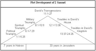 Saul wanted to hurt david so david had to run away and hide. 2 Samuel Commentaries Precept Austin