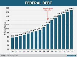 National Deficit Chart By President Image Result For The National Debt Graph By Year National