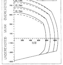 Comparison Chart Of Actual Capability Curves P Q Curves