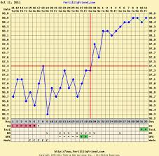 Bbt Chart Bfp Anyone Have A Bfp Chart They Want To Share Please