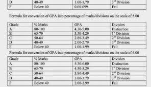 Indian Percentage To Us Gpa Conversion Chart Gpa Conversion Chart To Percentage Bedowntowndaytona Com
