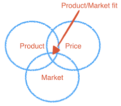 Product And Price Experimenting With Product Price And Market