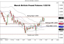 Trend Day Up For The British Pound Fx Forex News By Fx Leaders