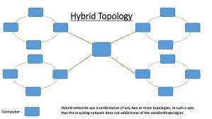 types of network topologies hybrid network definition at Hybrid Network Diagram