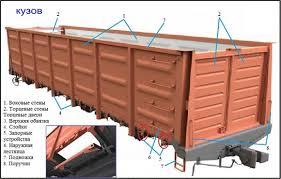 Отчет по производственной практике Авторская платформа ru Кузов полувагона в основном не имеет крыши есть модели со съемной крышей что обеспечивает удобство погрузки и выгрузки грузов