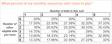 Child Support Chart Texas Child Support How Much Will You Get Or Owe Tx