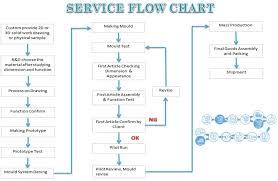 Service Flow Shine Sen Tech Co Ltd Mold Mould