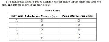 Post Exercise Heart Rate Chart State Why The Individuals In This Group Have Different Pulse