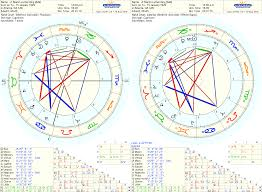 The Four Aims Of Life And The Houses Of The Horoscope