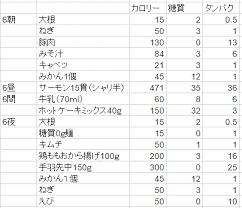 糖 質 ダイエット 目安