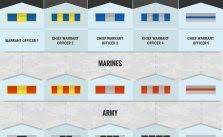 Military Insignia Chart Salary Military Time Chart
