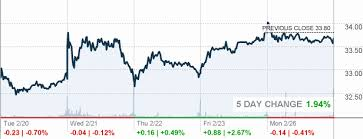 First Energy Stock Quote