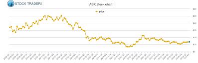 Barrick Gold Price History Abx Stock Price Chart