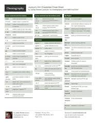 linux cheat sheet juanjuxs vim cheat sheet by juanjux http www cheatography com
