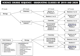 University Of Maryland Ap Credit Chart Graduation Requirements