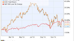 Eog Stock Chart The 2 Pillars Of Strength That Sent Eog Resources Inc S
