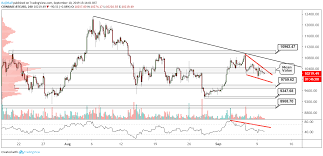 Btc Vs Usd Chart Btc Usd Technical Analysis Bitcoin Bulls Are Hoping For A