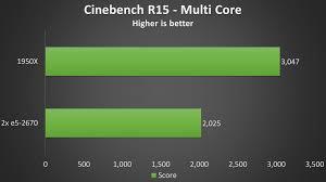 2x Intel Xeon E5 2670 Vs Amd 1950x Threadripper Cpu