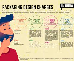 How Much Does A Logo Design Cost In India Packaging Design Charges In India