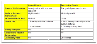 Difference Between Control Chart And Pre Control Chart These Effective Charts Have To See Every Quality Manager