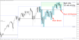 Risk Assets Make Another V Shaped Recovery Chart Nasdaq