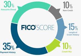 Credit Score Chart 2018