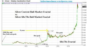 Silver Candle Chart Silver Price Analysis Repeat Of 70s Pattern Shows That A