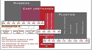 Urethane Hardness Chart Cast Urethane Hardness Chart Urethane Physical Proper
