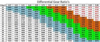116 E Revo Gearing Chart