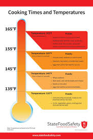 Usda Meat Temperature Chart Meat Cooking Temperatures Longbourn Farm Can You Cook In A