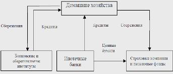 Курсовая работа на тему схема организации ипотечного кредитования Курсовая работа Ипотечное кредитование