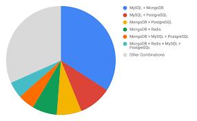 Postgres Vs Mysql 2019 Database Trends Sql Vs Nosql Top Databases Single
