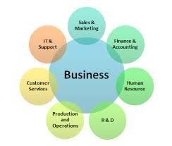 Understanding Business Sales Marketing Jobs Business