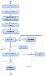 Flow Chart Of The System As The Users Continue Typing