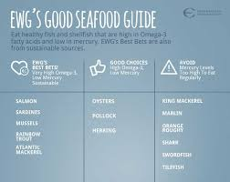 High Mercury Fish Chart Ewgs Consumer Guide To Seafood Ewg