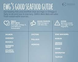 Ewgs Consumer Guide To Seafood Ewg