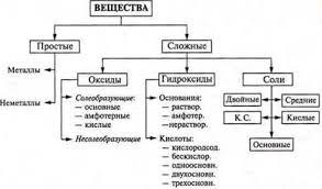 Классификация неорганических веществ ВЕЩЕСТВА И ИХ СВОЙСТВА  iii Домашнее задание